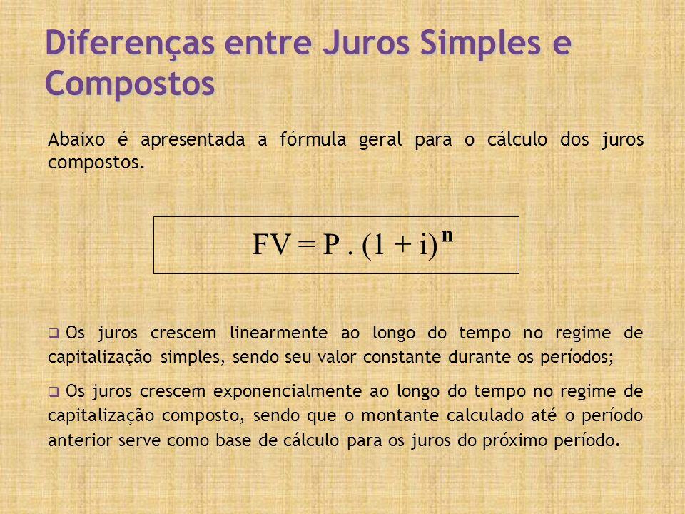 Diferenças entre Juros Simples e Compostos Abaixo é apresentada a fórmula geral para o cálculo dos juros compostos. Os juros crescem linearmente ao lo