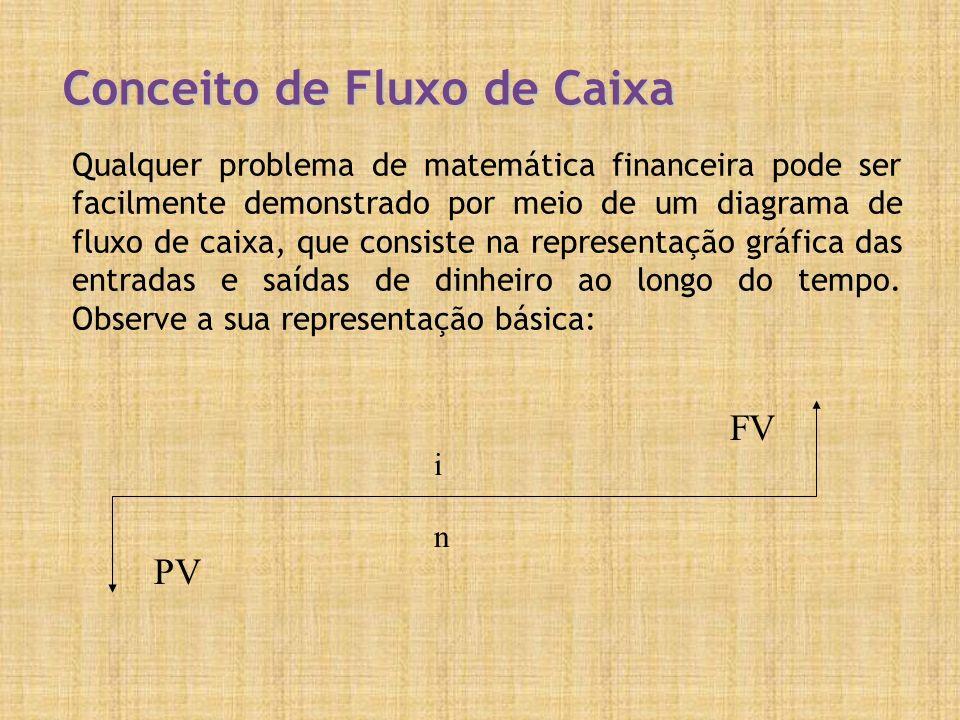 Conceito de Fluxo de Caixa Qualquer problema de matemática financeira pode ser facilmente demonstrado por meio de um diagrama de fluxo de caixa, que consiste na representação gráfica das entradas e saídas de dinheiro ao longo do tempo.