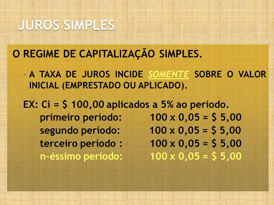 JUROS SIMPLES O REGIME DE CAPITALIZAÇÃO SIMPLES. A TAXA DE JUROS INCIDE SOMENTE SOBRE O VALOR INICIAL (EMPRESTADO OU APLICADO). EX: Ci = $ 100,00 apli