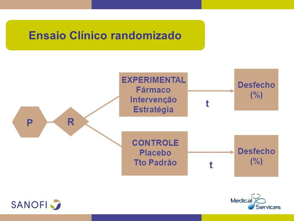 Ensaio Clínico randomizado R EXPERIMENTAL Fármaco Intervenção Estratégia CONTROLE Placebo Tto Padrão P t t Desfecho (%) Desfecho (%)