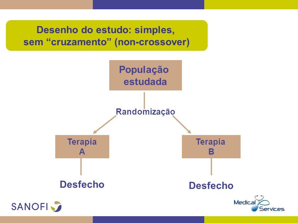Desenho do estudo: simples, sem cruzamento (non-crossover) População estudada Terapia B Terapia A Randomização Desfecho
