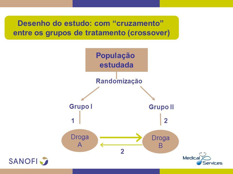 Desenho do estudo: com cruzamento entre os grupos de tratamento (crossover) População estudada Randomização Grupo I Grupo II 12 Droga A Droga B 2 2