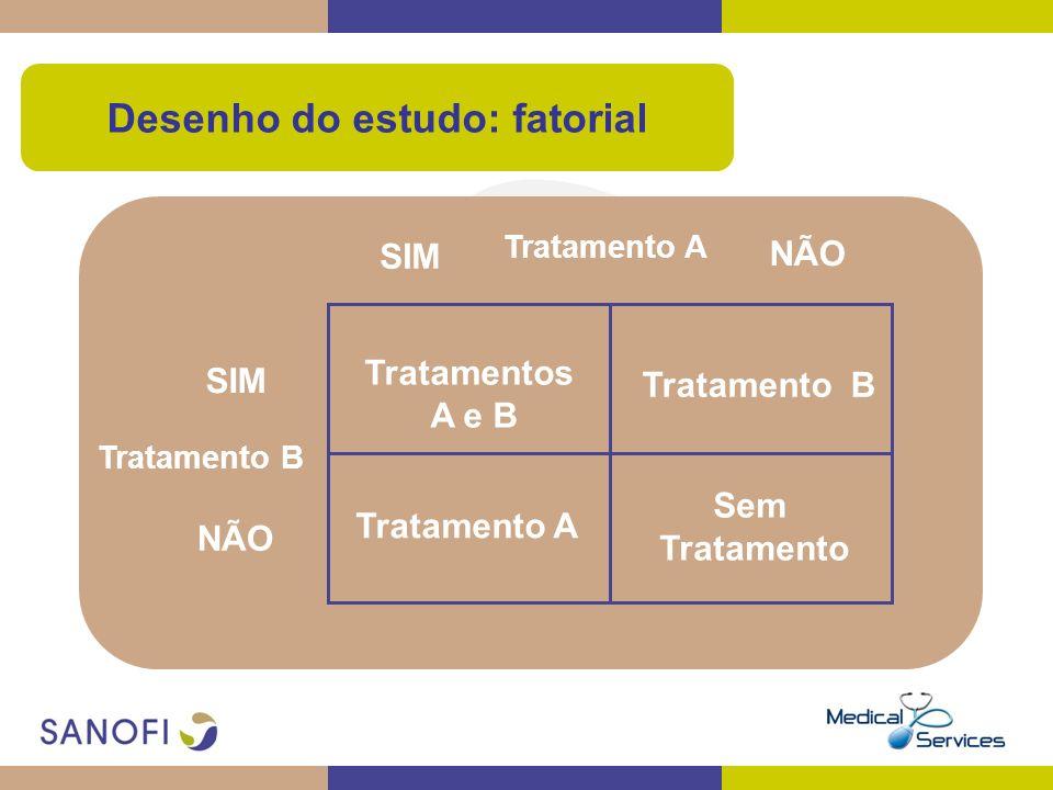 Desenho do estudo: fatorial Tratamento B SIM NÃO Tratamento A Tratamentos A e B Tratamento B Tratamento A Sem Tratamento SIM NÃO