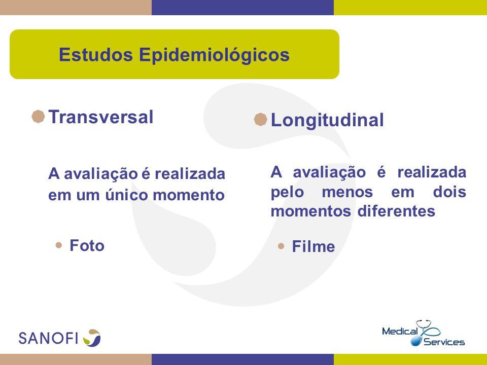 Estudos Epidemiológicos Transversal A avaliação é realizada em um único momento Foto Longitudinal A avaliação é realizada pelo menos em dois momentos