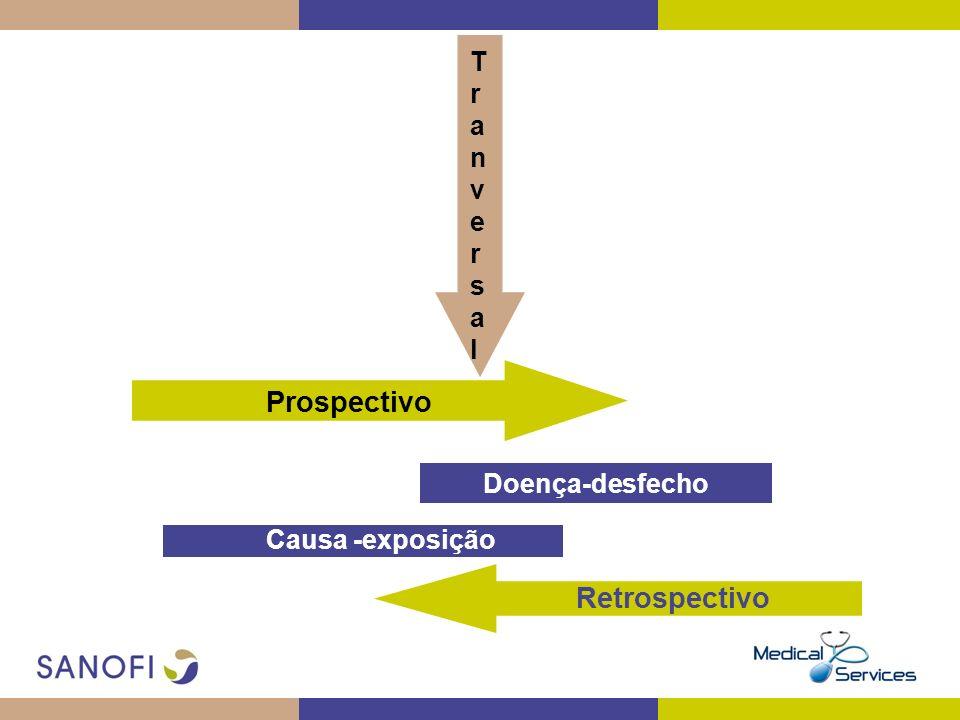 Doença-desfecho Prospectivo Causa -exposição Retrospectivo TranversalTranversal
