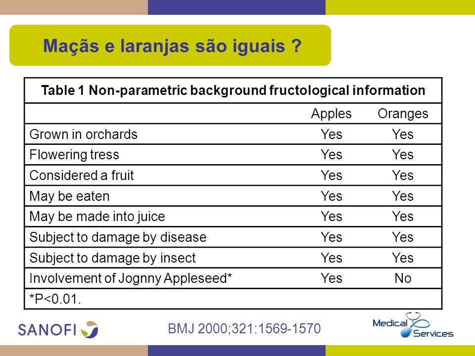 Maçãs e laranjas são iguais ? BMJ 2000;321:1569-1570 Table 1 Non-parametric background fructological information ApplesOranges Grown in orchardsYes Fl