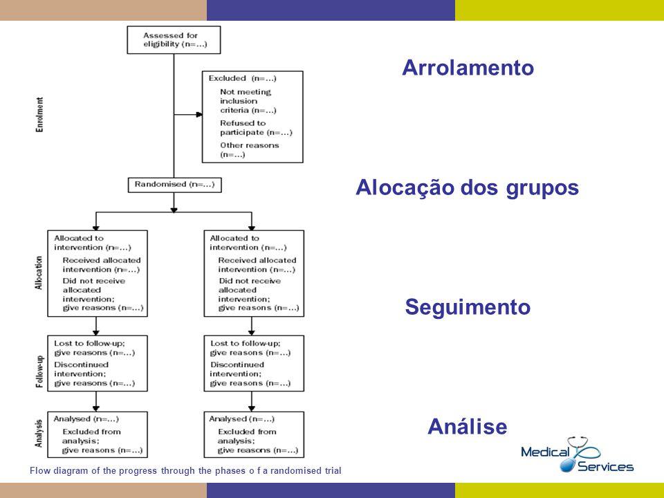 Arrolamento Alocação dos grupos Seguimento Análise Flow diagram of the progress through the phases o f a randomised trial