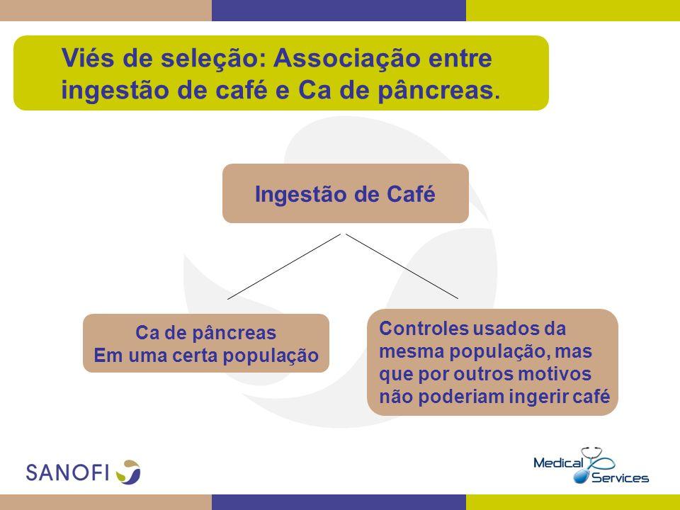 Viés de seleção: Associação entre ingestão de café e Ca de pâncreas. Ingestão de Café Ca de pâncreas Em uma certa população Controles usados da mesma