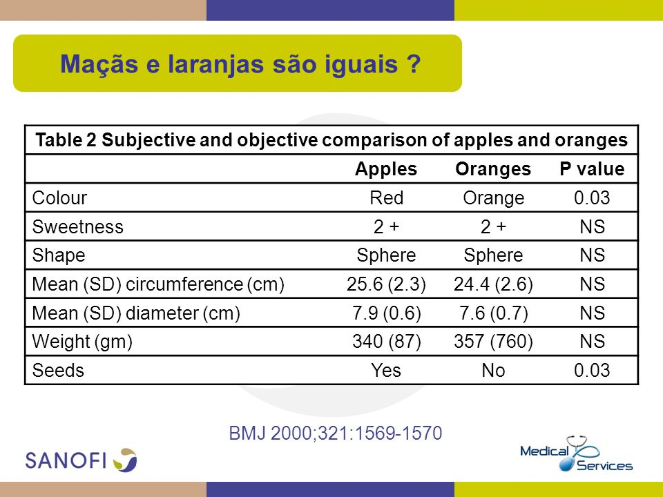 Table 2 Subjective and objective comparison of apples and oranges ApplesOrangesP value ColourRedOrange0.03 Sweetness2 + NS ShapeSphere NS Mean (SD) ci