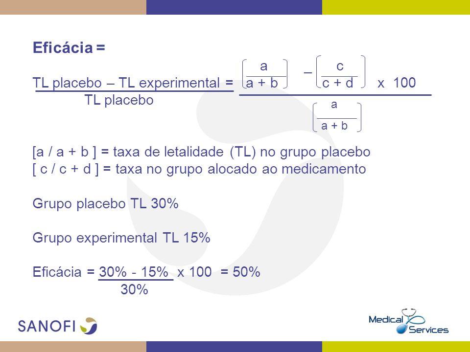 Eficácia = a _ c TL placebo – TL experimental = a + b c + d x 100 TL placebo [a / a + b ] = taxa de letalidade (TL) no grupo placebo [ c / c + d ] = t