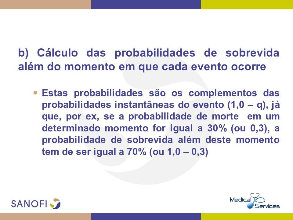 b) Cálculo das probabilidades de sobrevida além do momento em que cada evento ocorre Estas probabilidades são os complementos das probabilidades insta
