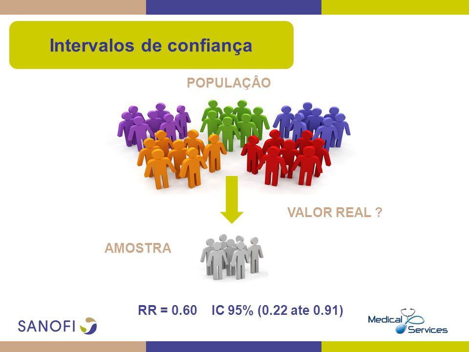 VALOR REAL ? RR = 0.60 IC 95% (0.22 ate 0.91) POPULAÇÂO AMOSTRA Intervalos de confiança