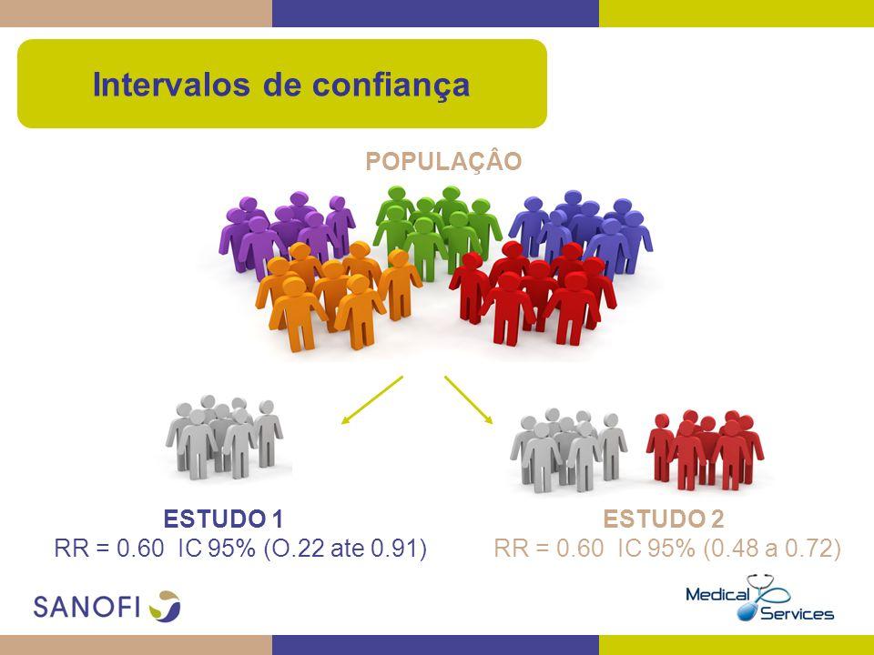 POPULAÇÂO Intervalos de confiança ESTUDO 1 RR = 0.60 IC 95% (O.22 ate 0.91) ESTUDO 2 RR = 0.60 IC 95% (0.48 a 0.72)
