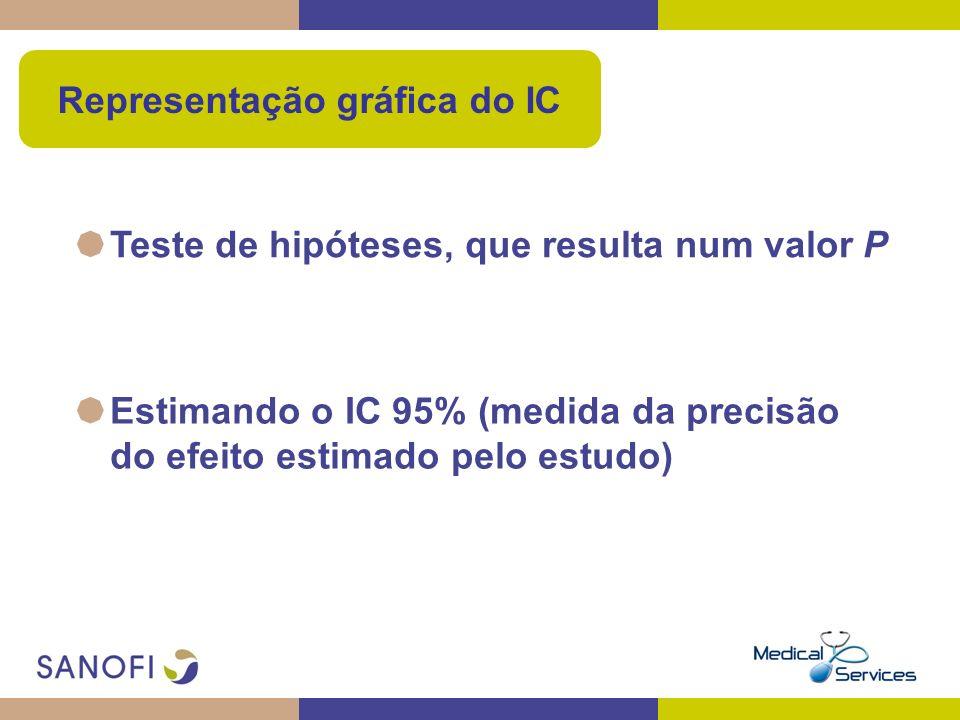 Teste de hipóteses, que resulta num valor P Estimando o IC 95% (medida da precisão do efeito estimado pelo estudo) Representação gráfica do IC