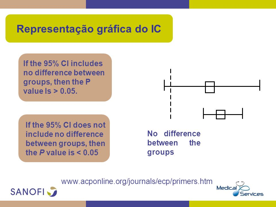 www.acponline.org/journals/ecp/primers.htm If the 95% CI includes no difference between groups, then the P value Is > 0.05. If the 95% CI does not inc