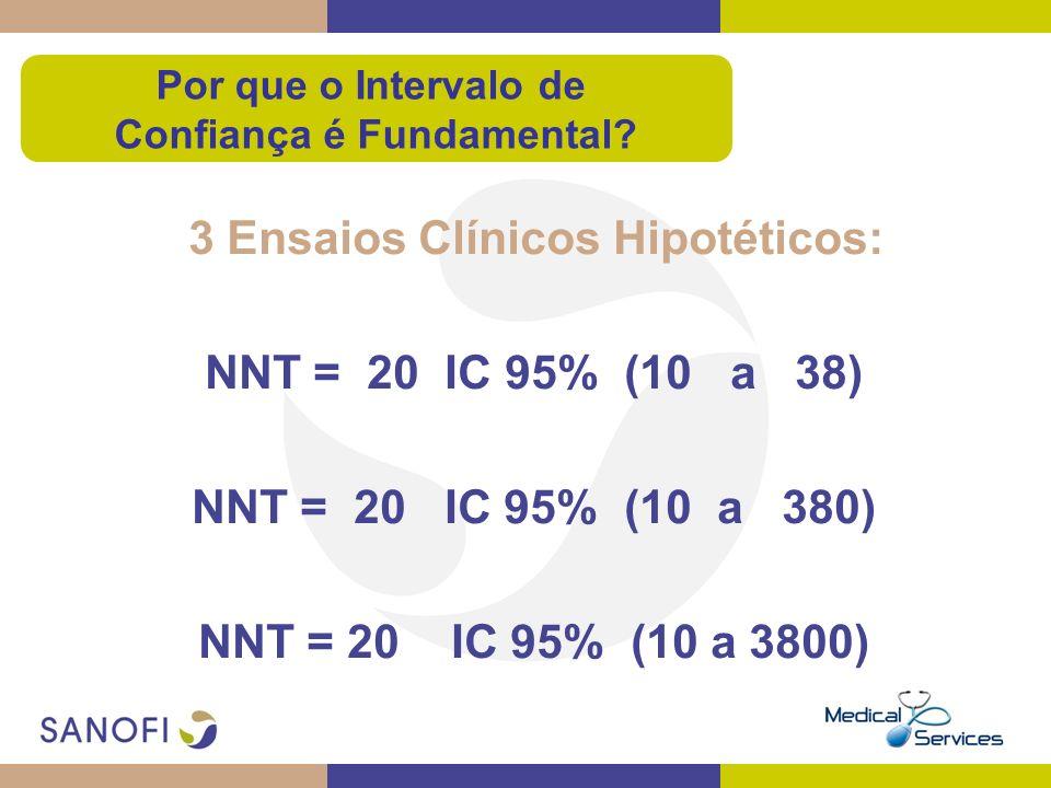 3 Ensaios Clínicos Hipotéticos: NNT = 20 IC 95% (10 a 38) NNT = 20 IC 95% (10 a 380) NNT = 20 IC 95% (10 a 3800) Por que o Intervalo de Confiança é Fu