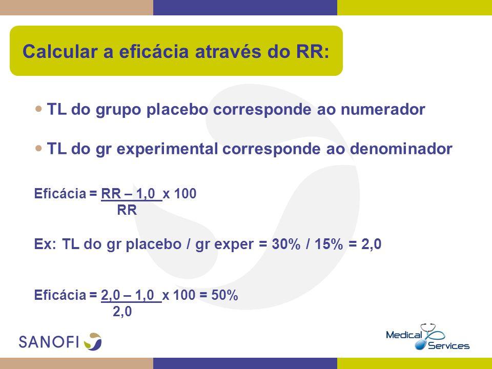 TL do grupo placebo corresponde ao numerador TL do gr experimental corresponde ao denominador Eficácia = RR – 1,0 x 100 RR Ex: TL do gr placebo / gr e