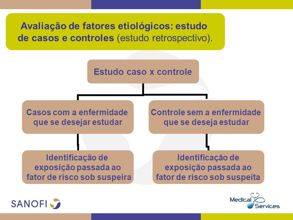 Avaliação de fatores etiológicos: estudo de casos e controles (estudo retrospectivo). Estudo caso x controle Casos com a enfermidade que se desejar es