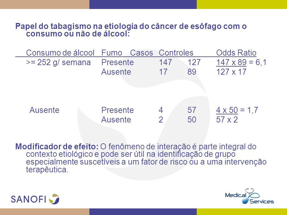 Papel do tabagismo na etiologia do câncer de esôfago com o consumo ou não de álcool: Consumo de álcoolFumoCasosControlesOdds Ratio >= 252 g/ semanaPre