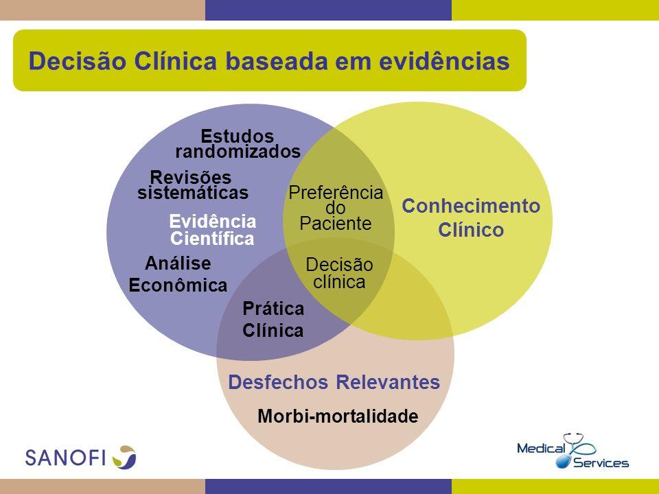 Decisão Clínica baseada em evidências Evidência Científica Desfechos Relevantes Decisão clínica Revisões sistemáticas Estudos randomizados Morbi-morta
