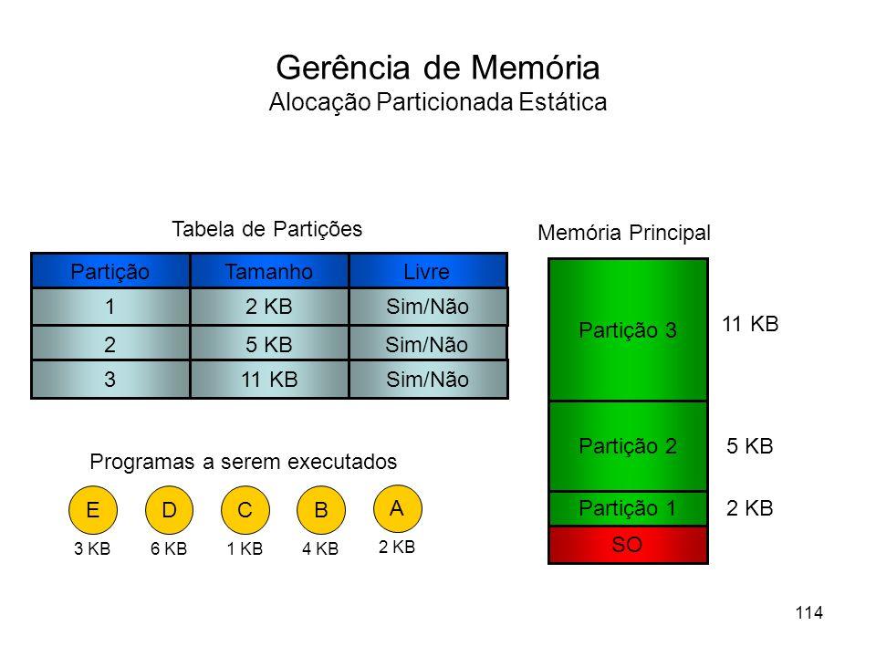 Gerência de Memória Alocação Particionada Estática Partição 1 SO Memória Principal Partição 2 Partição 3 11 KB 5 KB 2 KB D 6 KB A 2 KB B 4 KB C 1 KB E