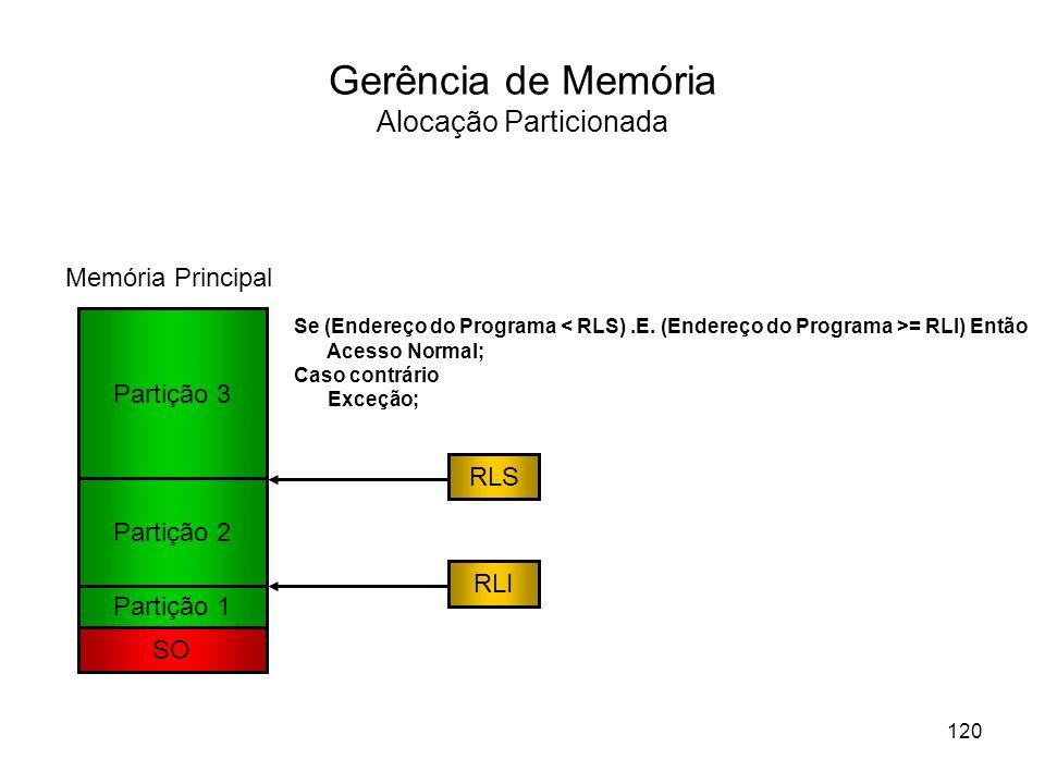 Gerência de Memória Alocação Particionada Partição 1 SO Memória Principal Partição 2 Partição 3 RLS RLI Se (Endereço do Programa = RLI) Então Acesso N