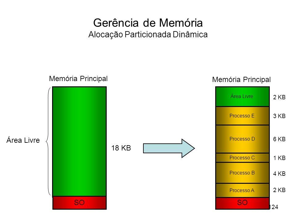 Gerência de Memória Alocação Particionada Dinâmica SO Memória Principal Área Livre SO Processo A Processo B Processo E Processo D Processo C 18 KB 1 K