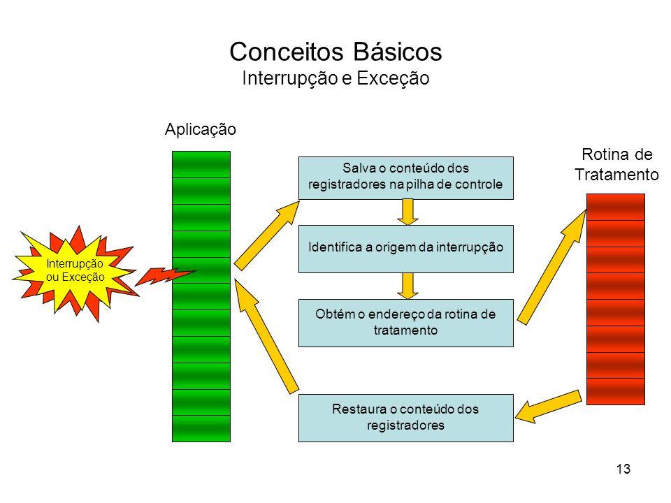Conceitos Básicos Interrupção e Exceção Identifica a origem da interrupção Salva o conteúdo dos registradores na pilha de controle Aplicação Rotina de