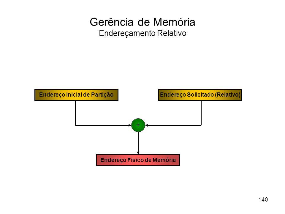 Gerência de Memória Endereçamento Relativo Endereço Físico de Memória Endereço Inicial de PartiçãoEndereço Solicitado (Relativo) + 140