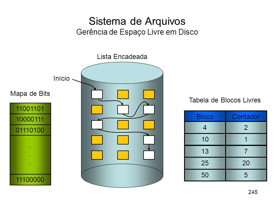 Sistema de Arquivos Gerência de Espaço Livre em Disco Início 11001101 10000111 01110100 11100000... Mapa de Bits Lista Encadeada BlocoContador 42 101