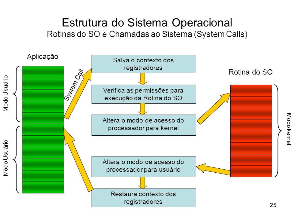Altera o modo de acesso do processador para kernel Estrutura do Sistema Operacional Rotinas do SO e Chamadas ao Sistema (System Calls) Salva o context