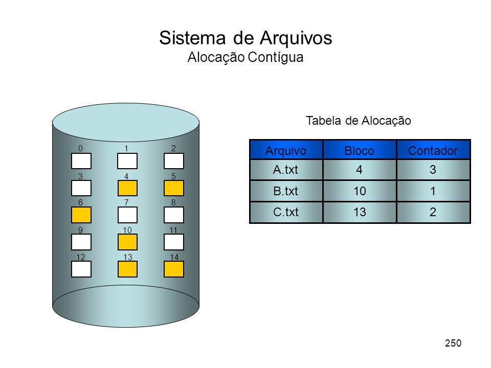 Sistema de Arquivos Alocação Contígua BlocoContador 43 101 132 Tabela de Alocação 012 345 678 91011 121314 Arquivo A.txt B.txt C.txt 250