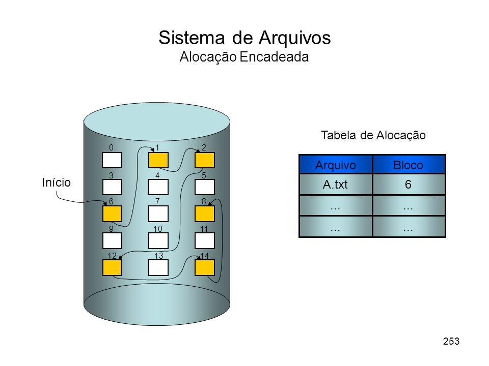 Sistema de Arquivos Alocação Encadeada Bloco 6... Tabela de Alocação 012 345 678 91011 121314 Arquivo A.txt... Início 253