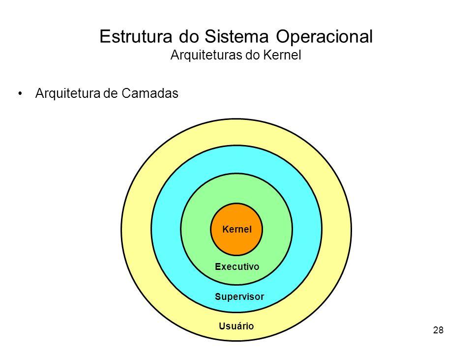 Estrutura do Sistema Operacional Arquiteturas do Kernel Arquitetura de Camadas Kernel Executivo Supervisor Usuário 28