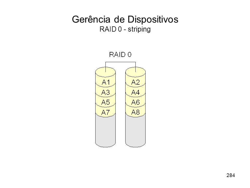 Gerência de Dispositivos RAID 0 - striping 284