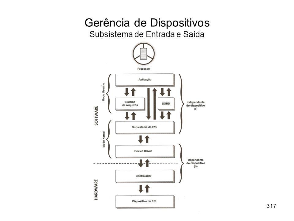 Gerência de Dispositivos Subsistema de Entrada e Saída 317