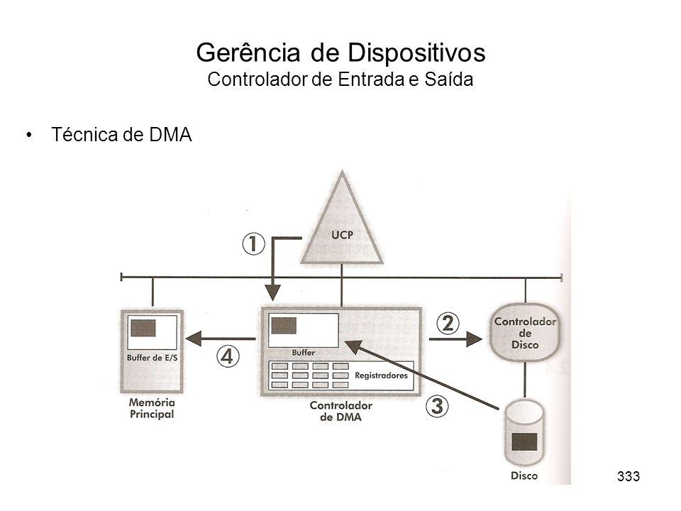 Gerência de Dispositivos Controlador de Entrada e Saída Técnica de DMA 333