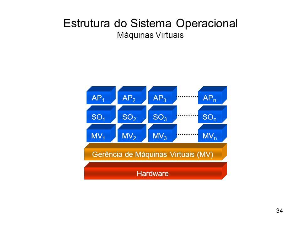 Estrutura do Sistema Operacional Máquinas Virtuais Hardware Gerência de Máquinas Virtuais (MV) MV 1 MV 3 MV n SO 1 SO 3 SO n AP 1 AP 3 AP n MV 2 SO 2