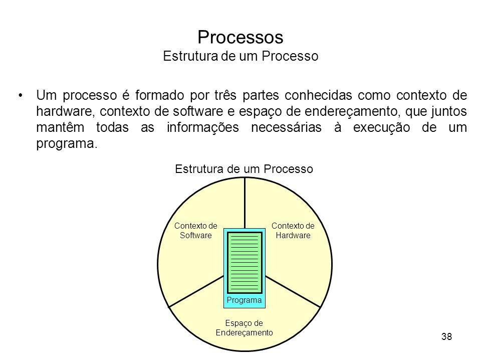 Processos Estrutura de um Processo Um processo é formado por três partes conhecidas como contexto de hardware, contexto de software e espaço de endere