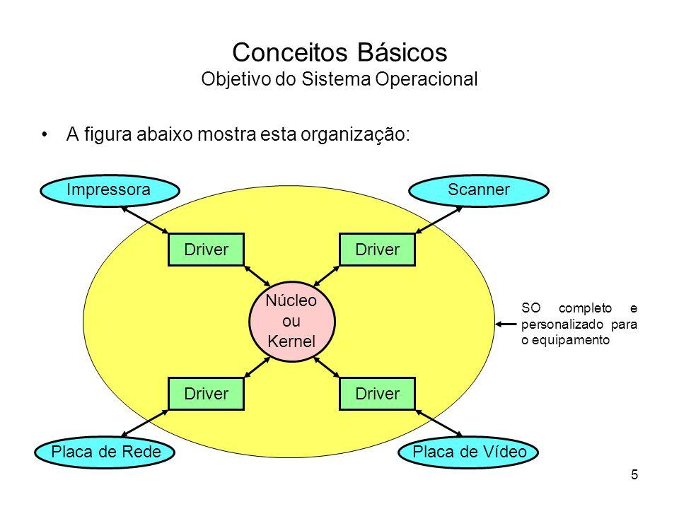 Conceitos Básicos Objetivo do Sistema Operacional A figura abaixo mostra esta organização: Núcleo ou Kernel Impressora Placa de Rede ScannerPlaca de V