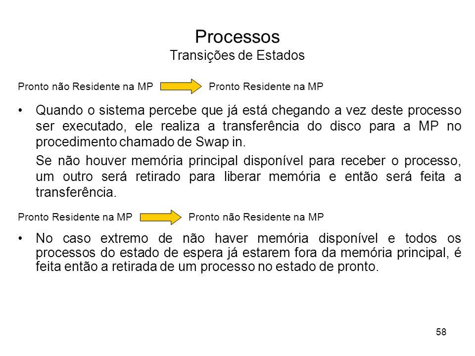 Processos Transições de Estados Quando o sistema percebe que já está chegando a vez deste processo ser executado, ele realiza a transferência do disco