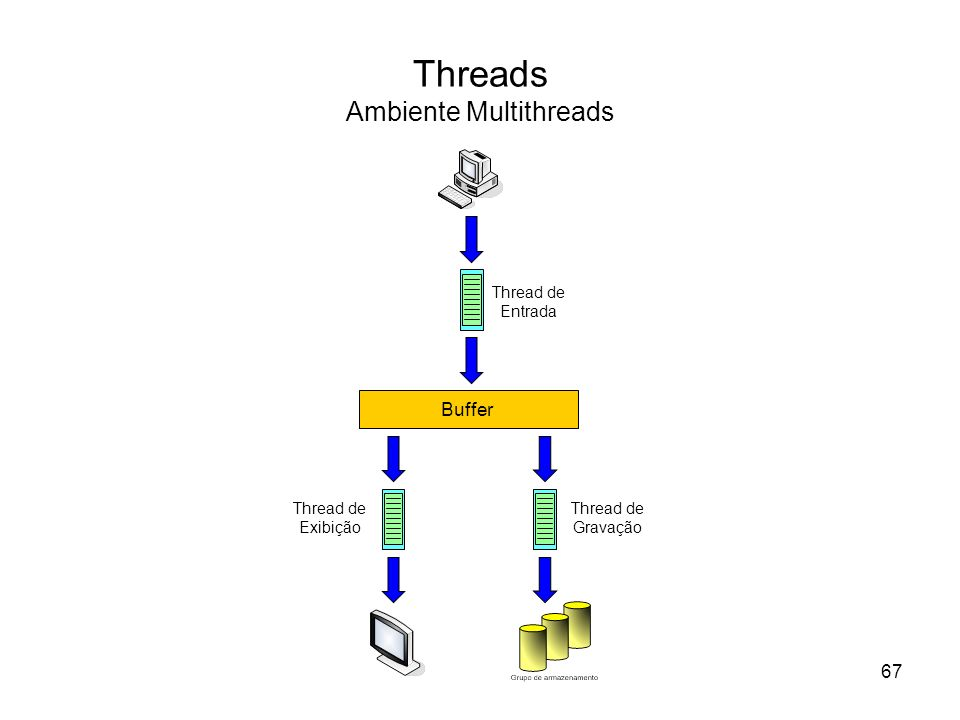 Threads Ambiente Multithreads Buffer Thread de Entrada Thread de Gravação Thread de Exibição 67
