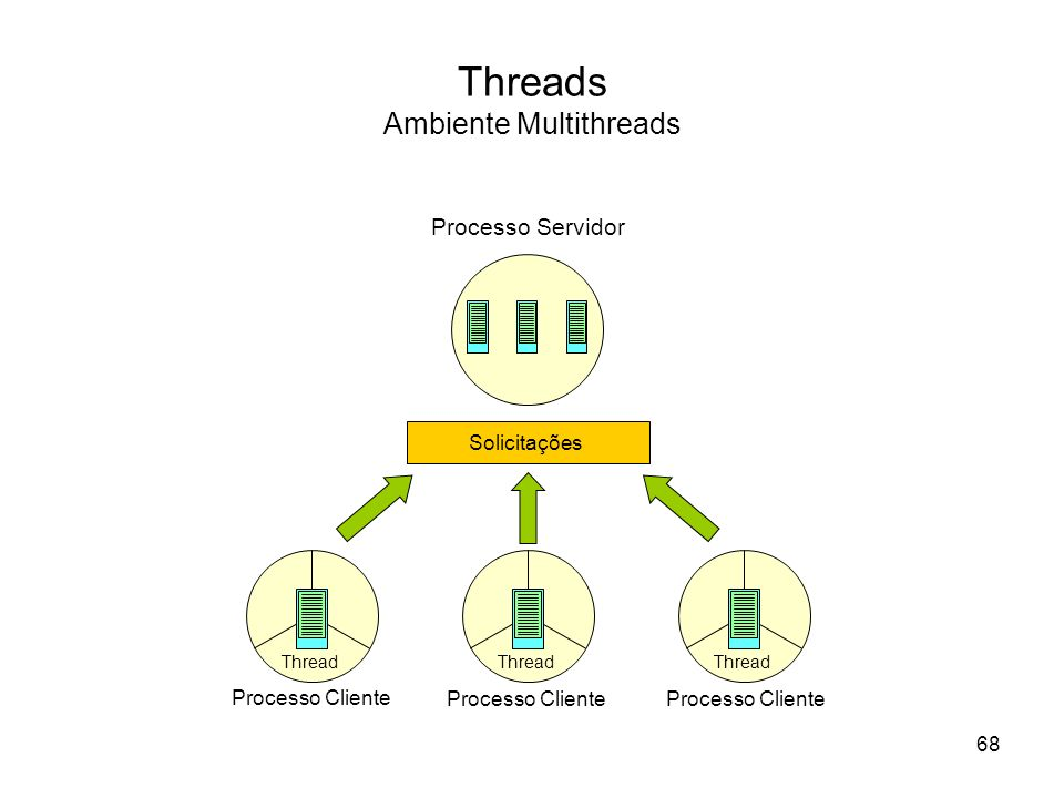 Threads Ambiente Multithreads Processo Servidor Solicitações Thread Processo Cliente Thread Processo Cliente Thread Processo Cliente 68