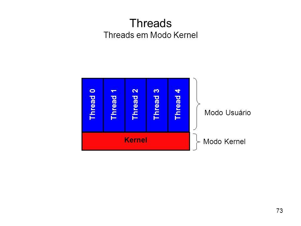 Threads Threads em Modo Kernel Thread 0 Thread 1Thread 2Thread 3Thread 4 Kernel Modo Usuário Modo Kernel 73