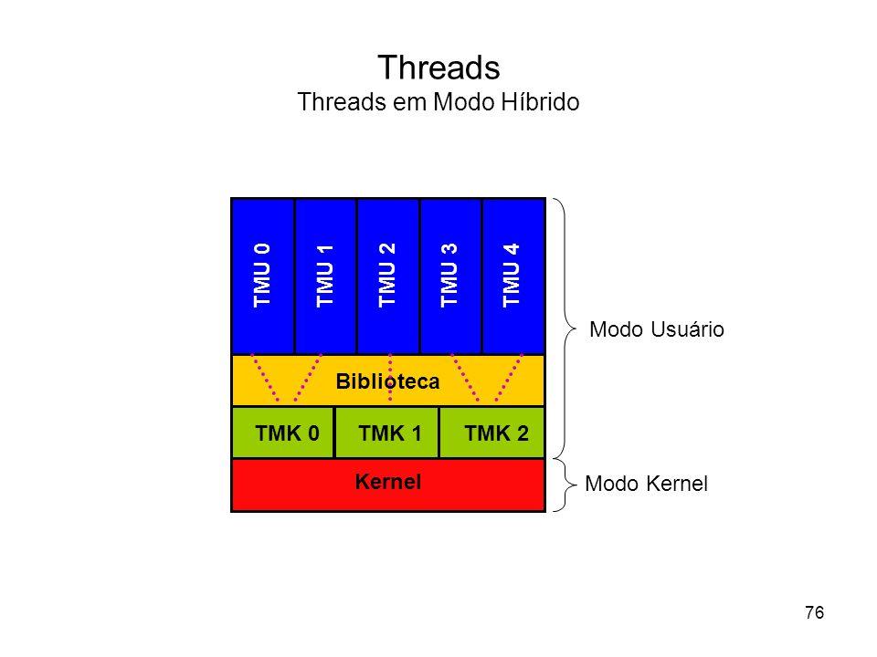 Threads Threads em Modo Híbrido TMU 0 TMU 1TMU 2TMU 3TMU 4 Biblioteca Kernel Modo Usuário Modo Kernel TMK 0TMK 1TMK 2 76