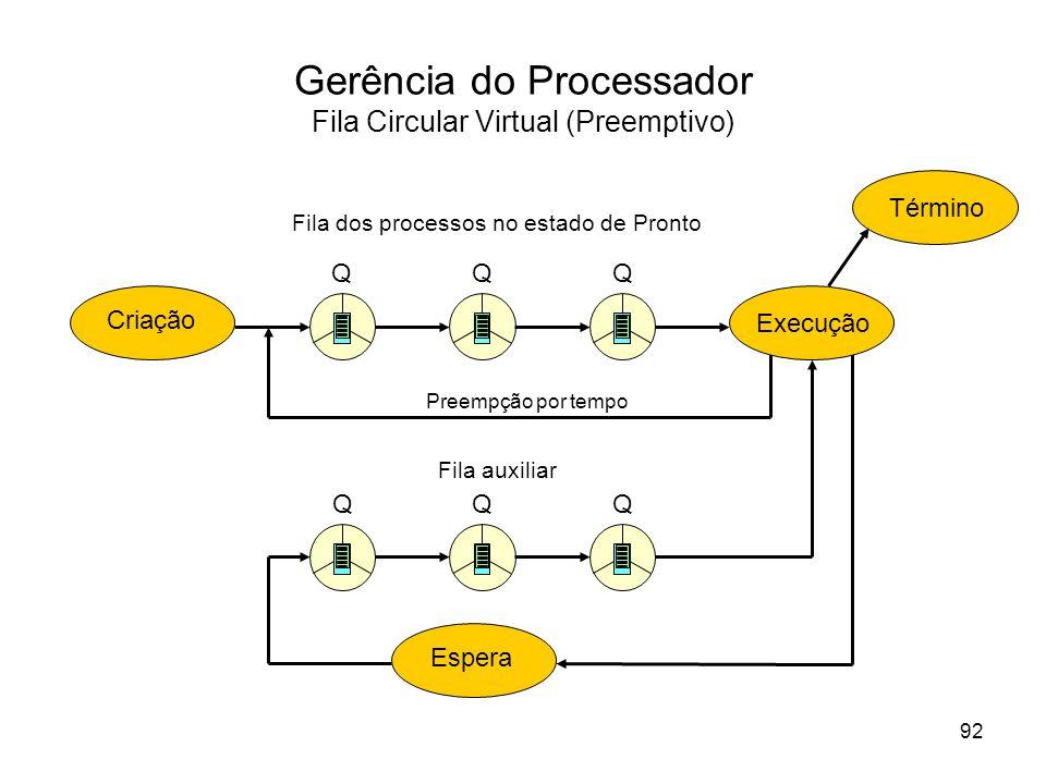 Gerência do Processador Fila Circular Virtual (Preemptivo) Execução EsperaCriação Término Fila dos processos no estado de Pronto Preempção por tempo F