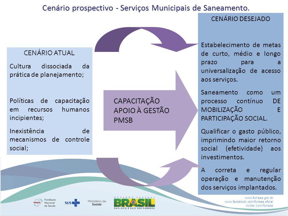 www.funasa.gov.br www.facebook.com/funasa.oficial twitter.com/funasa CENÁRIO ATUAL Cultura dissociada da prática de planejamento; Políticas de capacitação em recursos humanos incipientes; Inexistência de mecanismos de controle social; CAPACITAÇÃO APOIO À GESTÃO PMSB CENÁRIO DESEJADO Estabelecimento de metas de curto, médio e longo prazo para a universalização de acesso aos serviços.