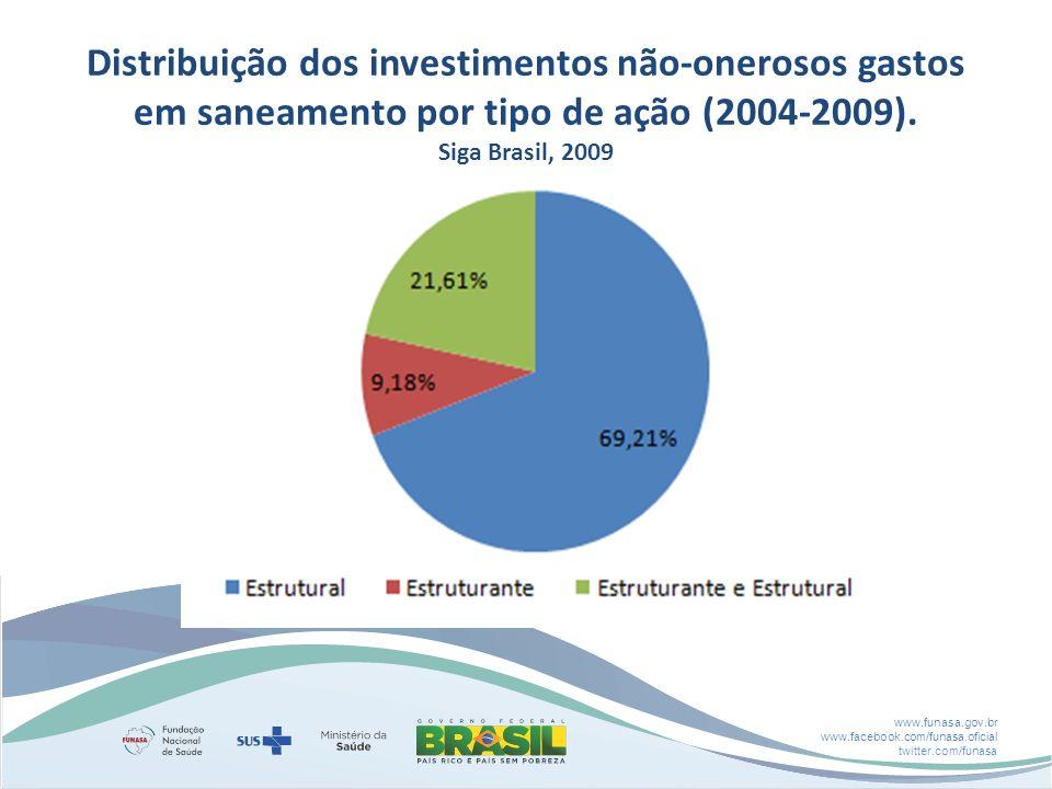 www.funasa.gov.br www.facebook.com/funasa.oficial twitter.com/funasa Distribuição dos investimentos não-onerosos gastos em saneamento por tipo de ação (2004-2009).