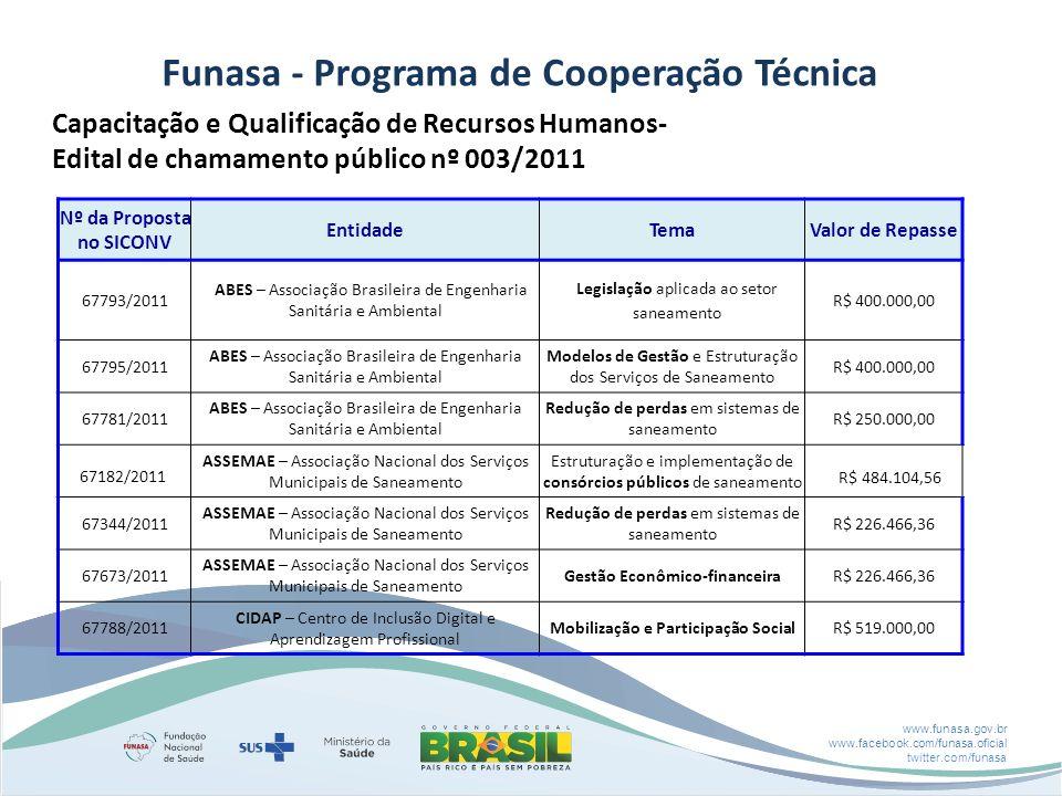 www.funasa.gov.br www.facebook.com/funasa.oficial twitter.com/funasa Capacitação e Qualificação de Recursos Humanos- Edital de chamamento público nº 003/2011 Nº da Proposta no SICONV EntidadeTemaValor de Repasse 67793/2011 ABES – Associação Brasileira de Engenharia Sanitária e Ambiental Legislação aplicada ao setor saneamento R$ 400.000,00 67795/2011 ABES – Associação Brasileira de Engenharia Sanitária e Ambiental Modelos de Gestão e Estruturação dos Serviços de Saneamento R$ 400.000,00 67781/2011 ABES – Associação Brasileira de Engenharia Sanitária e Ambiental Redução de perdas em sistemas de saneamento R$ 250.000,00 67182/2011 ASSEMAE – Associação Nacional dos Serviços Municipais de Saneamento Estruturação e implementação de consórcios públicos de saneamento R$ 484.104,56 67344/2011 ASSEMAE – Associação Nacional dos Serviços Municipais de Saneamento Redução de perdas em sistemas de saneamento R$ 226.466,36 67673/2011 ASSEMAE – Associação Nacional dos Serviços Municipais de Saneamento Gestão Econômico-financeiraR$ 226.466,36 67788/2011 CIDAP – Centro de Inclusão Digital e Aprendizagem Profissional Mobilização e Participação SocialR$ 519.000,00 Funasa - Programa de Cooperação Técnica