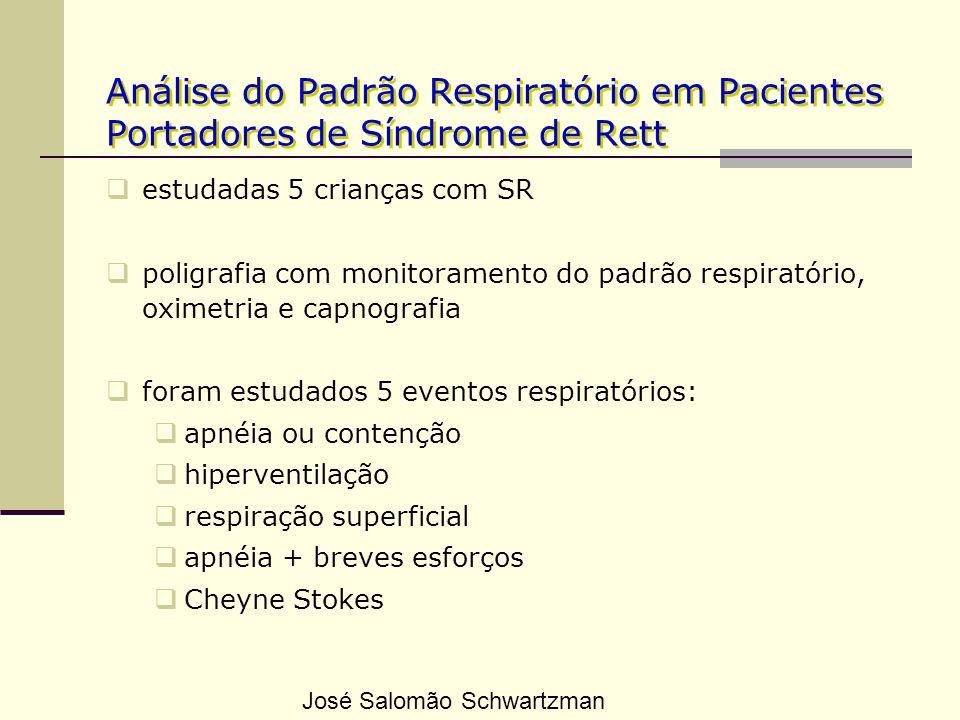 Análise do Padrão Respiratório em Pacientes Portadores de Síndrome de Rett estudadas 5 crianças com SR poligrafia com monitoramento do padrão respirat